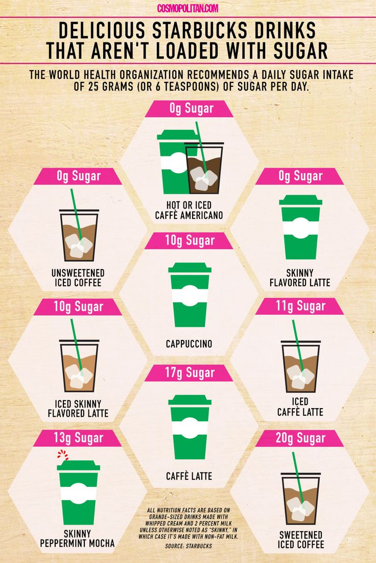 HEALTHIEST STARBUCKS DRINKS THAT AREN'T LOADED WITH SUGAR: For a caffeine buzz that qualifies as coffee, not dessert, order a beverage that clocks in under 25 grams of sugar, the most you should be eating every day as per the World Health Organization. Click through for more healthy eating tips you need to know if you're a Starbucks reg. If you follow these guidelines, your favorite coffee treat doesn't have to ruin your diet!