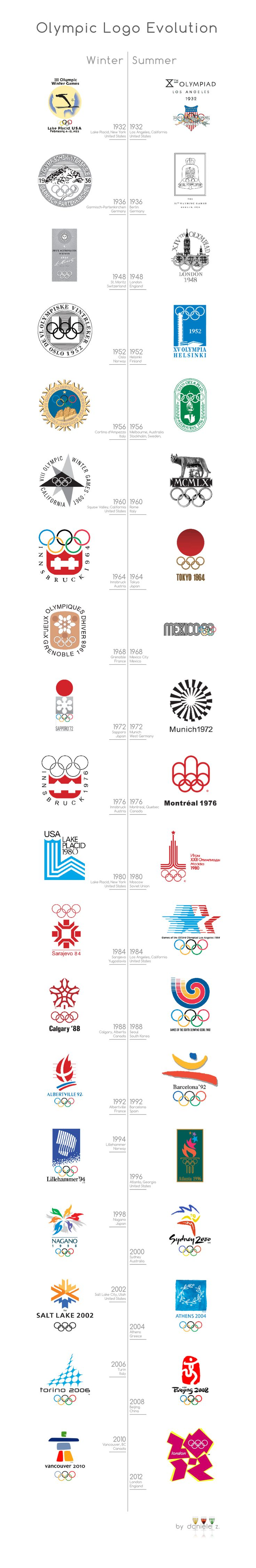 Olympic Logo Evolution #marketingsportowy #marketingwsporcie #muvmentmarketing