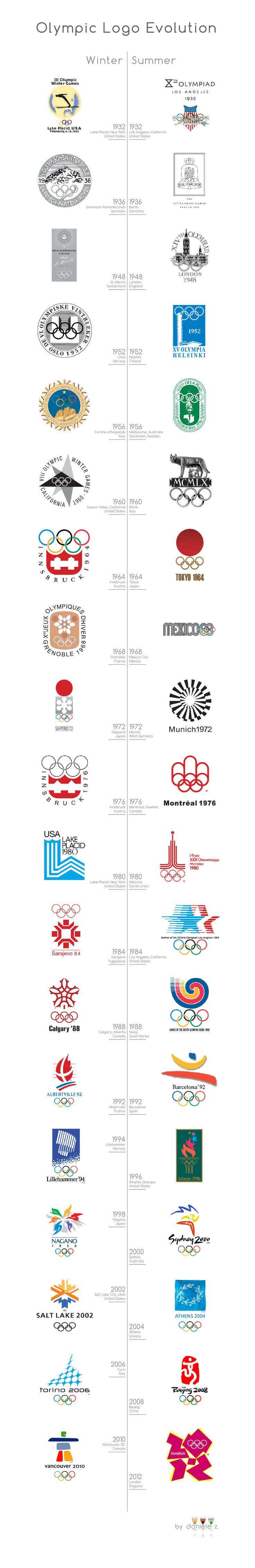 Olympic Logo Evolution