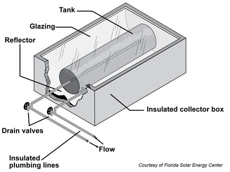 Two solar hot-water systems you can (probably) do yourself
