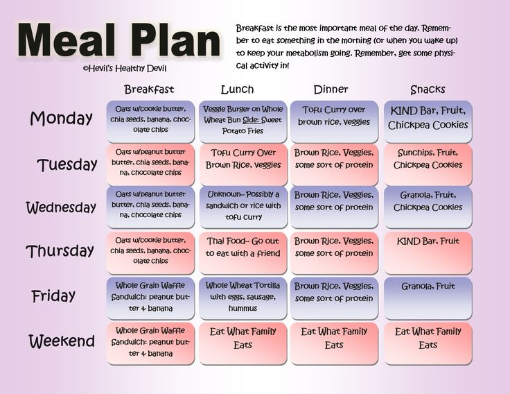 This post is about the meals and workouts for the week.
