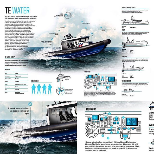 Infographic about the new patrol fessel for the Dutch National Police Force. Infographic produced for the National Police Magazine. #nationalepolitie #ship #infographic #infographics #infographicmedia #dataviz #technology #technicaldrawings
