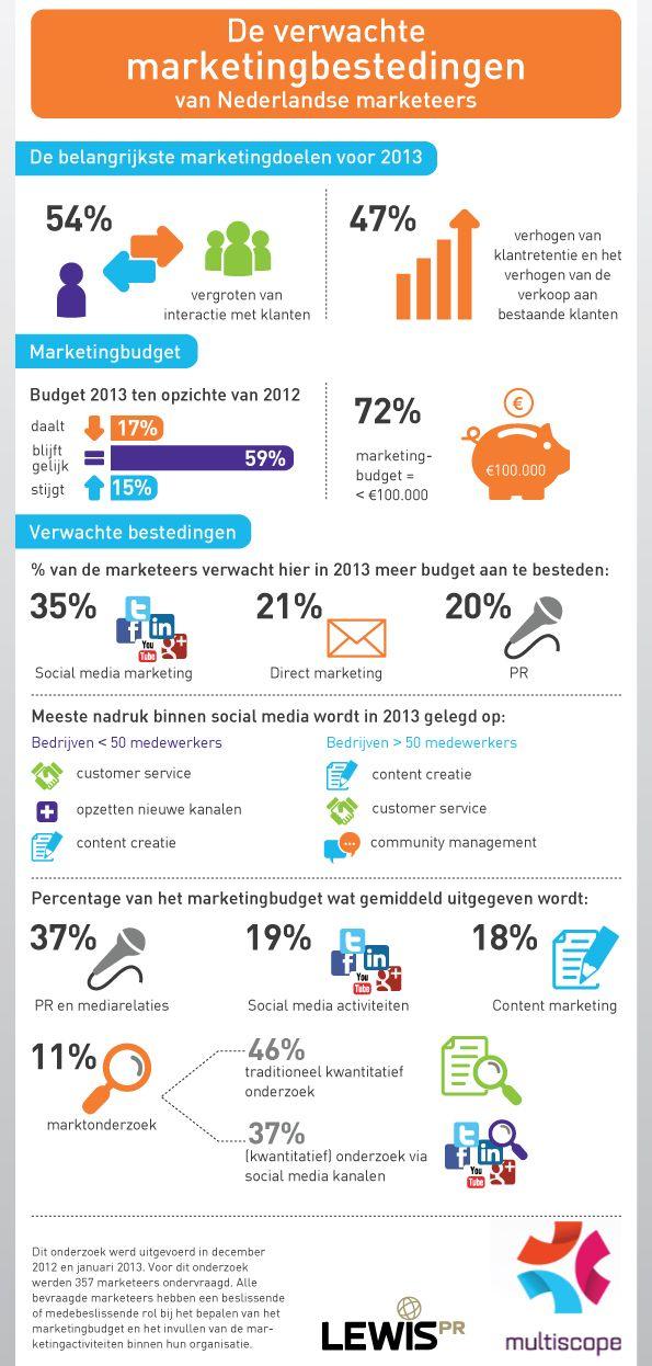 De verwachte marketingbestedingen van Nederlandse marketeers [infographic]