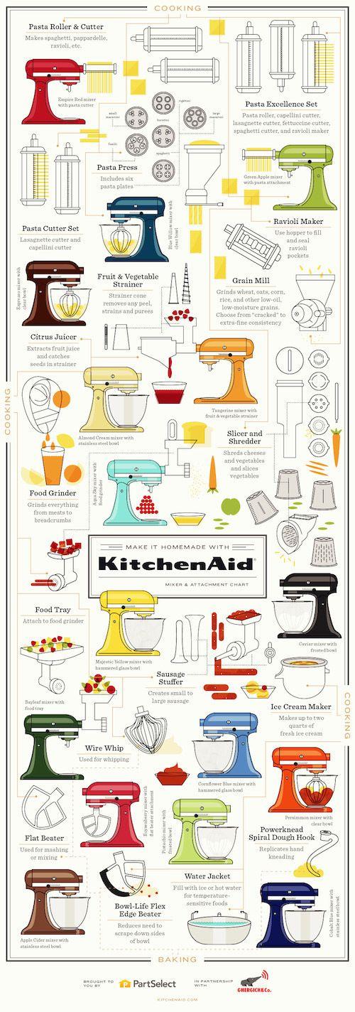 Kitchen Aid Infographic