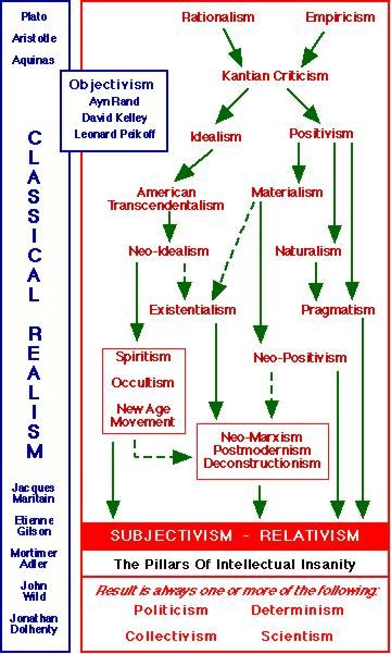 Objectivism.  The Pillars of Intellectual Insanity.
