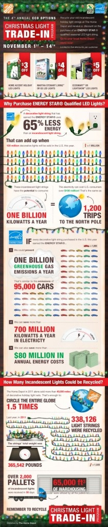 ecosmart christmas lights infographics mania - Ecosmart Led Christmas Lights