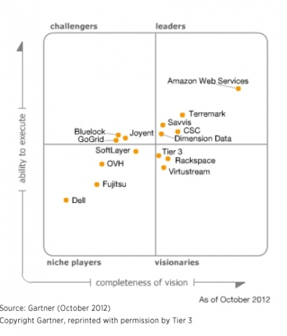 Magic Quadrant for Cloud Infrastructure as a Service [Gartner 2012]