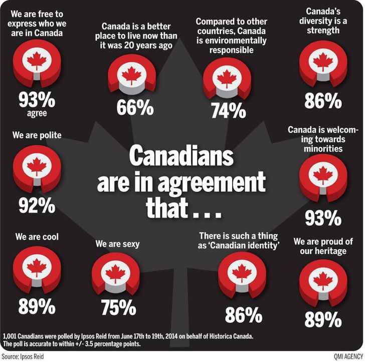 Great provocation for looking at Canadian identity!