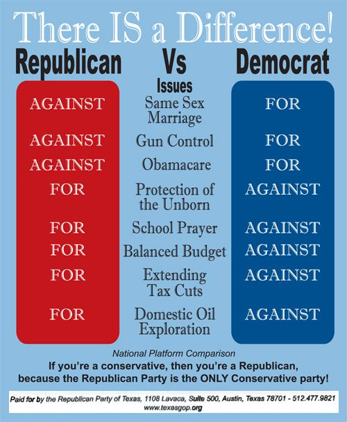 democratic v republican views
