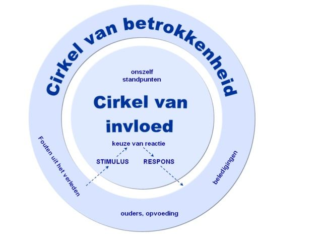 Cirkel van invloed (Covey)  (need to remind myself of this more often!)