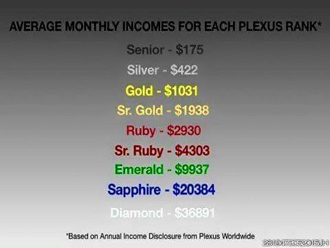 How awesome is this, right?! I am truly passionate about Plexus, so I plan to take my business as far as I can. Obviously I'd love to reach Diamond Level, but even Ruby or Sr. Ruby level would change my life drastically!! I LOVE MY PLEXUS!!! Ask me, to get yours!  plexusslim.com/jelrod Ambassador # 400615  prettynplexus@yahoo.com
