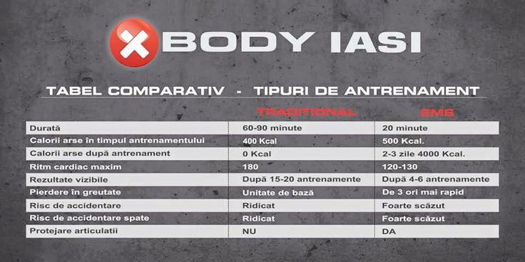 xbody-ems vs antrenament conventional