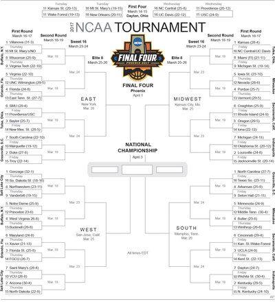 Selection Sunday: 2017 Men's College Basketball Tournament Bracket Set : The Two-Way : NPR