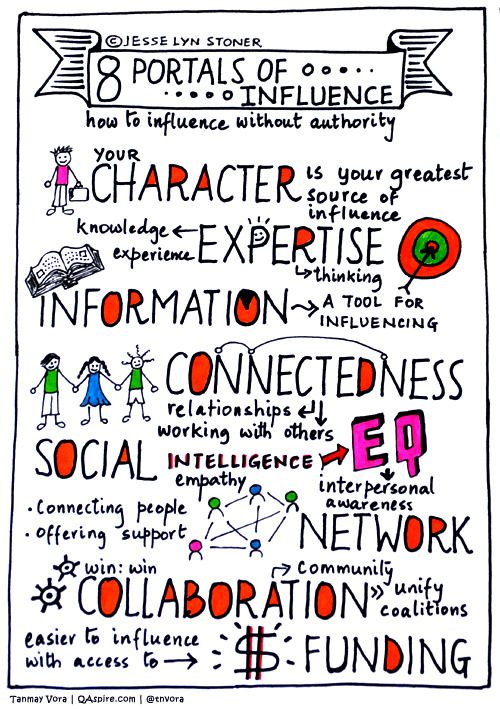 """Sketch Note by Tanmay Vora of """"The 8 Portals of Influence,"""" paths to leadership, described in """"How to Influence Without Authority"""