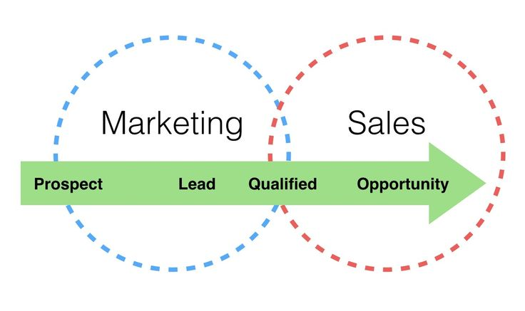 When prospects are brought along a poorly executed and unreliable lead qualification process, you'd often be surprised to know that most of your golden leads will turn into stone.  Increase your chances of getting only qualified leads instead of so-so leads, consider these things: