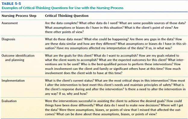 nursing process and critical thinking test questions The critical thinking guide presents the essential elements of the ati helix of success  critical thinking critical thinking is the term given to the thinking skills used when analyzing client issues and problems  the nursing process is a problem solving process you can use to diagnose.