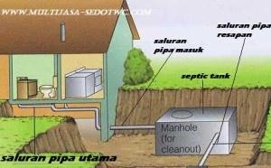"""APAKAH ANDA TAHU LOKASI SEPTIC TANK ANDA??   JASA SEDOT WC, Mencari """"septic tank"""" di lokasi Anda bisa sulit terutama jika Anda tidak tahu di mana untuk memulai mencarinya. Ini terutama Jika anda membeli rumah dari pihak tangan kedua dan selanjutnya, http://www.multijasa-sedotwc.com/apakah-anda-tahu-lokasi-septic-tank-anda/"""
