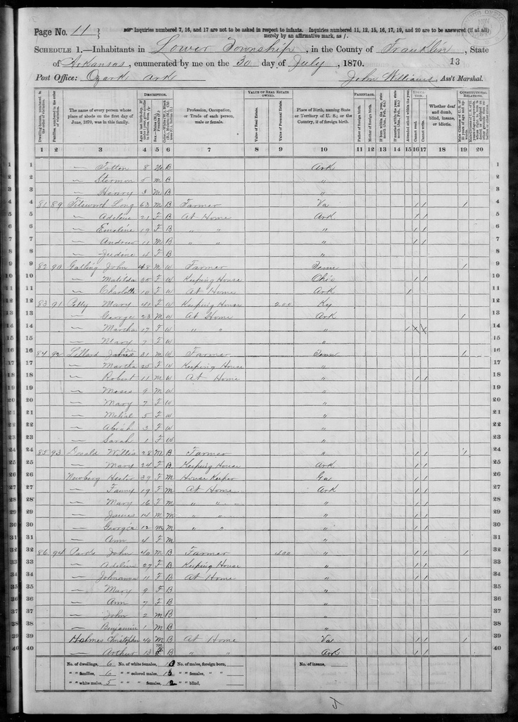 1870 Census docs for Titsworth family Choctaw