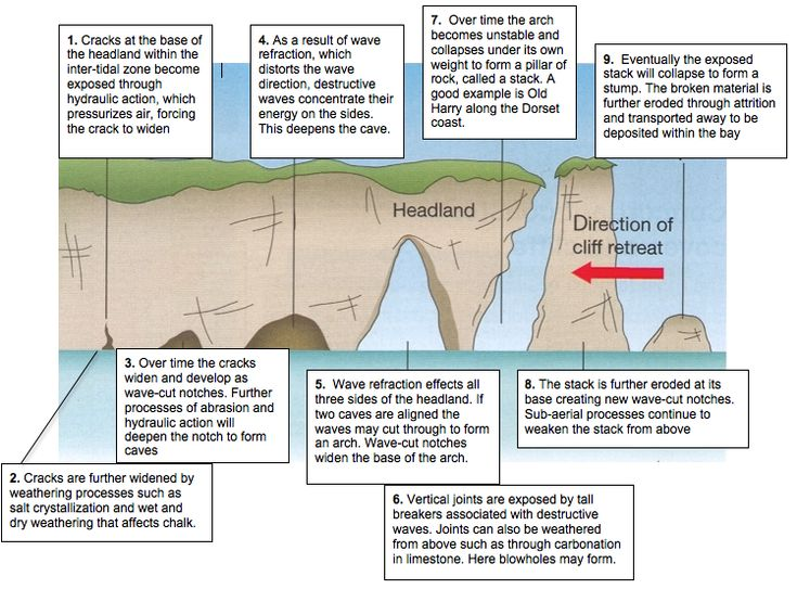 The Erosion of a headland, Post 16