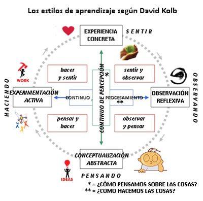 Test de los estilos de aprendizaje de Kolb. Orientación Andújar.
