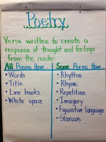Poetry Anchor Chart: All Poems Have... Some Poems Have...