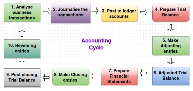Accounting Cycle - Get an understanding of how the accounting cycle works http://juliangooden.com/accounting-cycle/