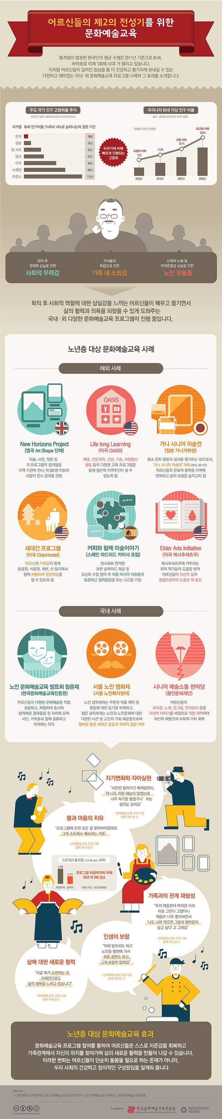 한국문화예술교육진흥원, 노인 대상 문화예술교육 '활발' [인포그래픽] #SeniorEducation / #Infographic ⓒ 비주얼다이브 무단 복사·전재·재배포 금지