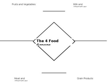 """FREE Used this to assess Grade 2 Health """"Healthy Choices"""" unit. I sat with students and had them sort 9 foods into the proper spot. Used as a conference type assessment, can always be printed out as a worksheet for students to have to draw or cut and paste foods."""
