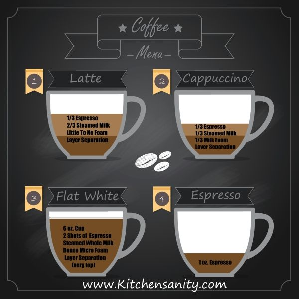 A Flat White is not a Latte or a Cappuccino. http://www.kitchensanity.com/coffee/flat-white-coffee/ #FlatWhite #coffeechat #coffeeaddict #coffee
