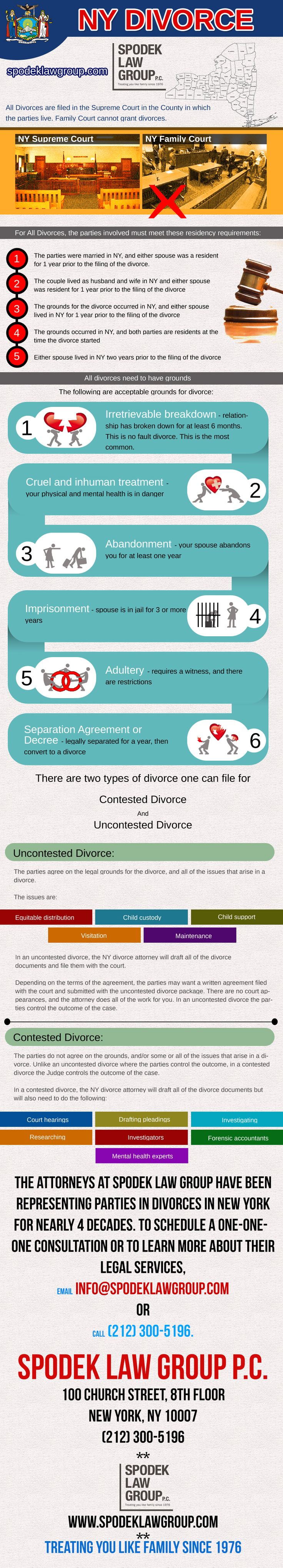 http://www.spodeklawgroup.com/ny-uncontested-divorce-vs-ny-contested-divorce/    NY UNCONTESTED DIVORCE vs. NY CONTESTED DIVORCE  Generally, when potential divorce clients come to my office for a free consultation regarding obtaining a divorce the first thing they want to know is whether it is going to be a contested divorce or an uncontested divorce. The truth is that the only people who will know the answer to the question is the husband and wife themselves.