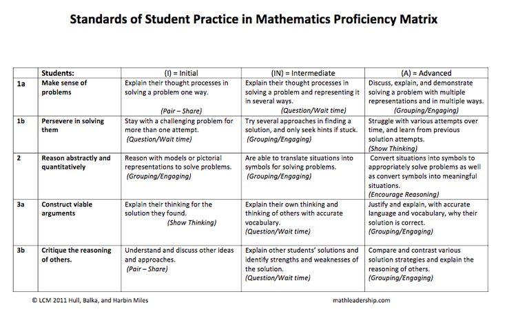 Everyday Mathematics (EM4) scoring rubric for Open Responses