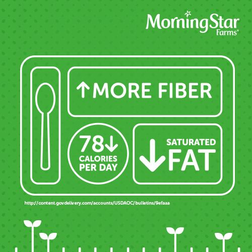 According to a recent study, Americans are eating more fiber, less saturated fat, and 78 fewer calories per day compared to five years ago. And, #DYK all of which are benefits of eating less meat and more plant protein?
