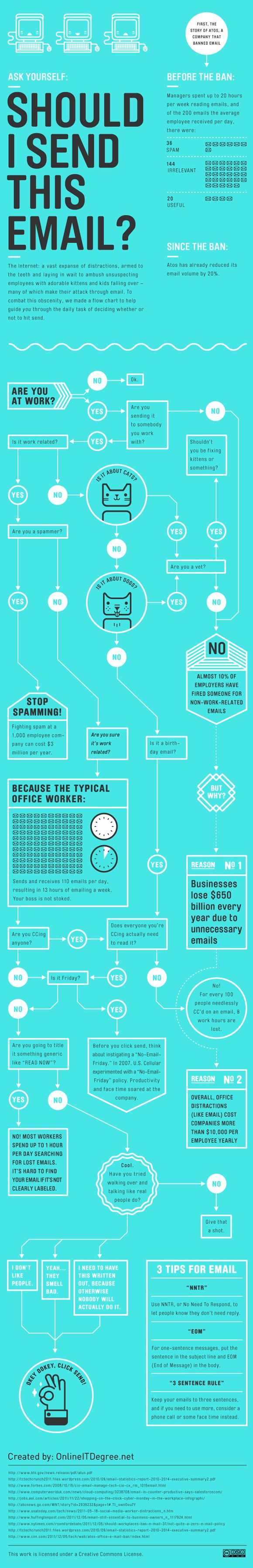 Should I Send This Email? #DidYouKnow businesses lose 650 billion every year due to unnecessary emails. #Infographic