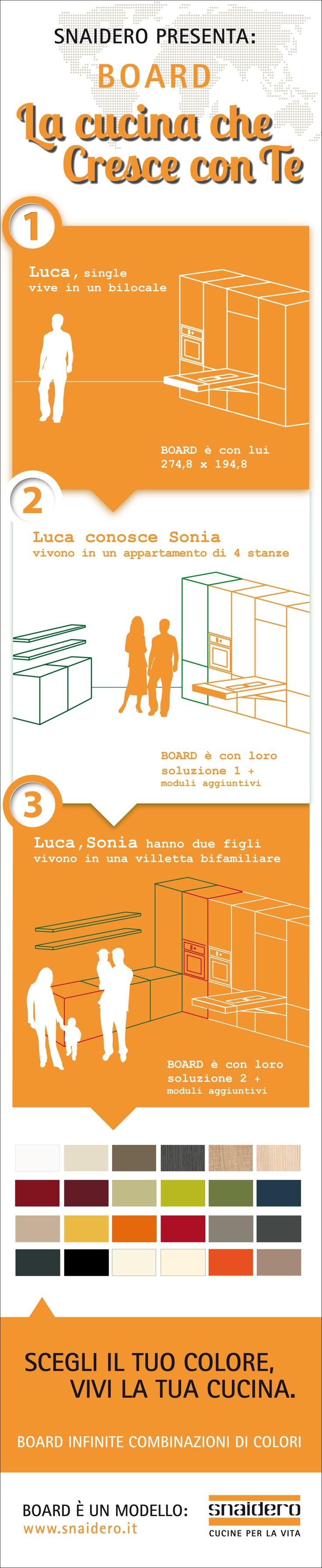 E dopo il video ecco l'infografica di Board... la #cucina che cresce con te.
