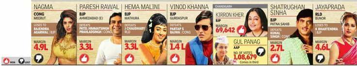 Film stars who lost or won Lok Sabha Elections 2014