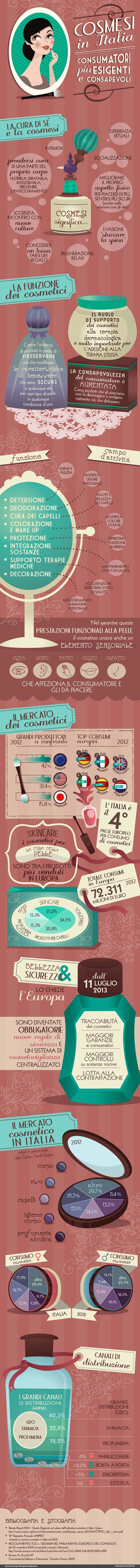 La cosmesi in italia: consumatori più esigenti e consapevoli - infographics designed for esseredonnaonline.it- illustrated by Alice Kle Borghi, kleland.com