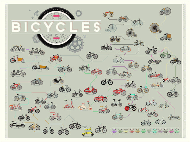 The 233-Year History of the Bicycle In One Handy Chart