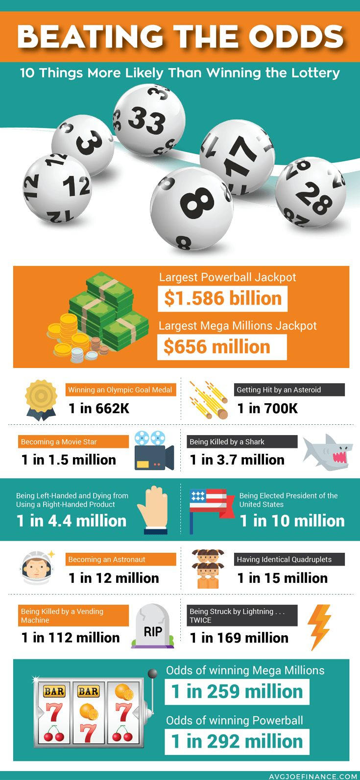 Repin for the next time you're thinking about buying a lottery ticket. Think the odds of winning the lottery are pretty good? Think again! I couldn't believe some of the things that are more likely to happen than winning the lottery.