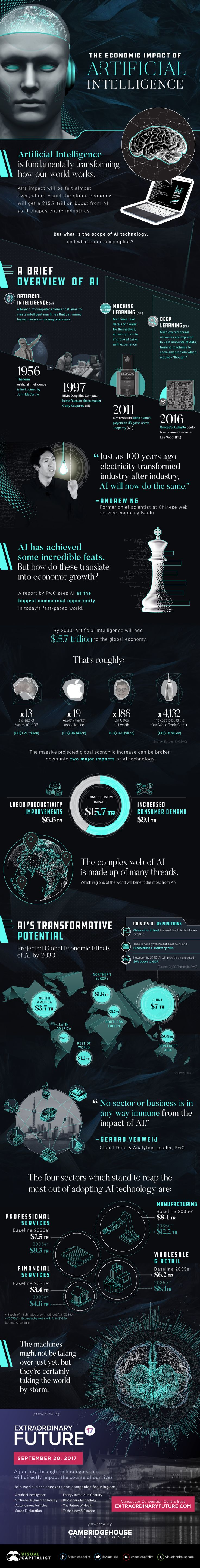 Infographic AI effect on economy - Business Insider