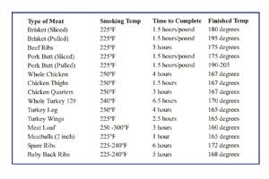 A Handy Quick Reference Meat Temperature Chart