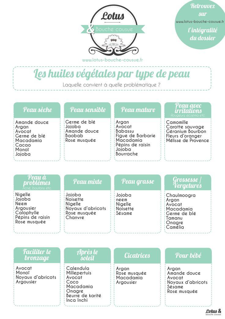 Quelle huile végétale selon quel type de peau ? Un tableau comparatif pour vous…