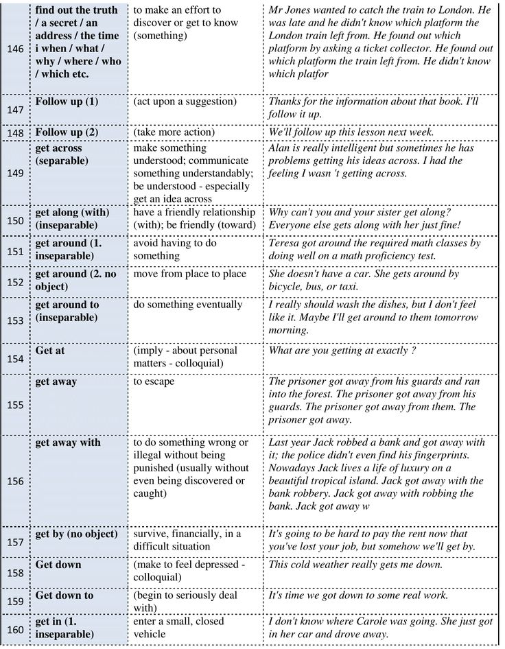 Forum   ________ Learn English   Fluent Land450 Common Phrasal Verbs in English…