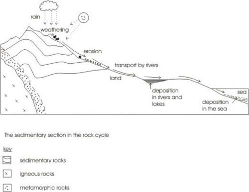 Image Result For Rock Cycle Diagram Worksheet Science