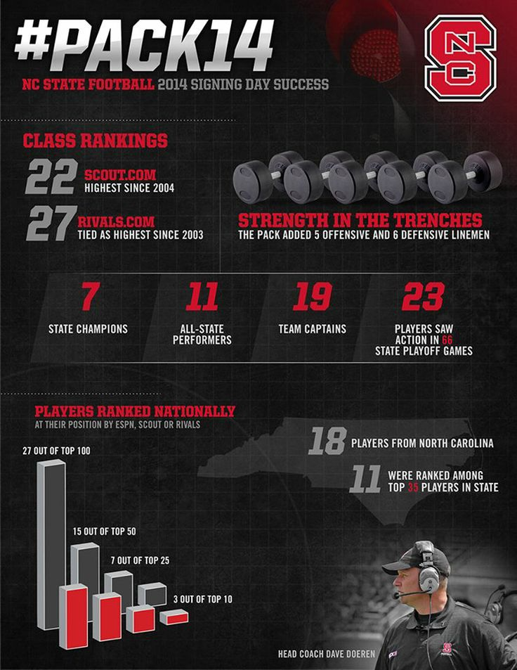NC State Football - Signing Day Infographic