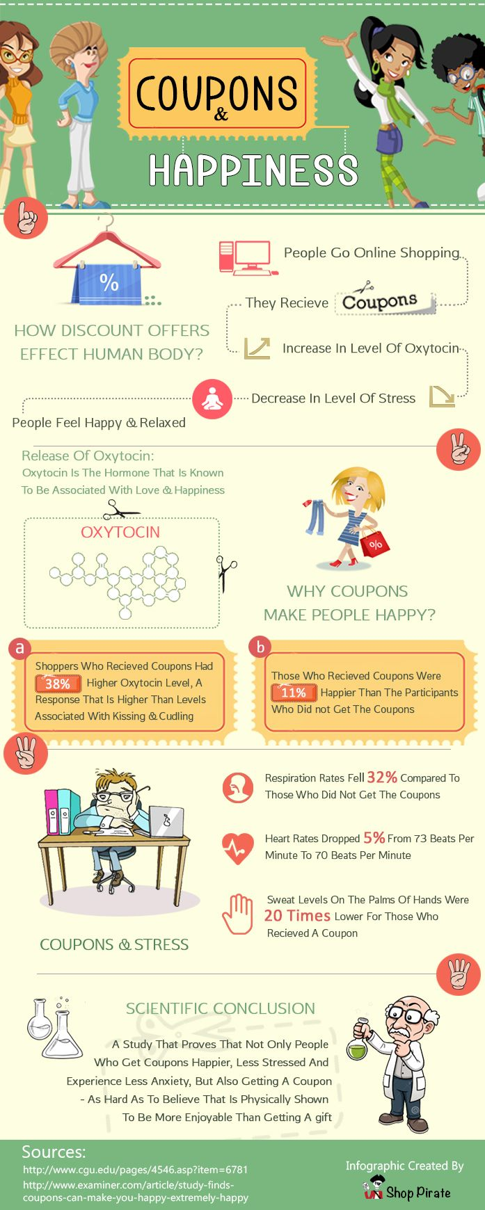Shoppers using discount coupons are more happy and relaxed.