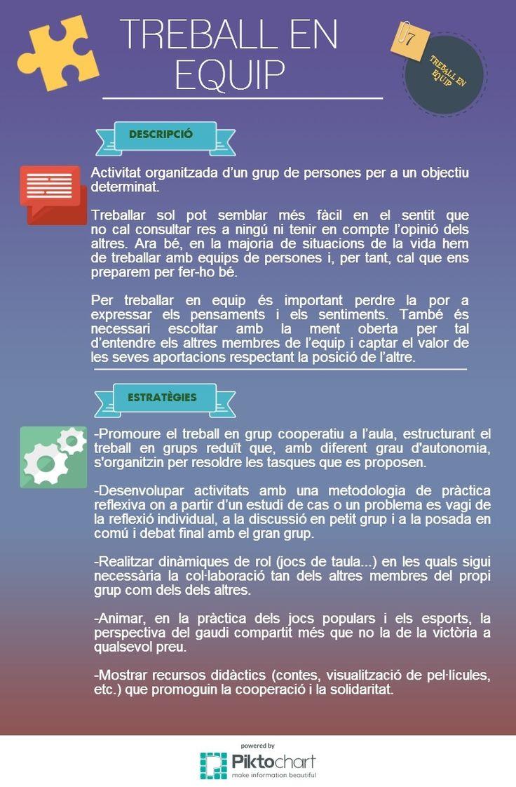 XTEC - Projectes. Emprenedoria a l'educació infantil i primària. Infografies de les característiques de la persona emprenedora