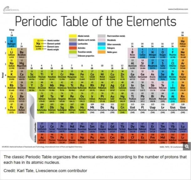 29+ Printable Periodic Table Coloring Page