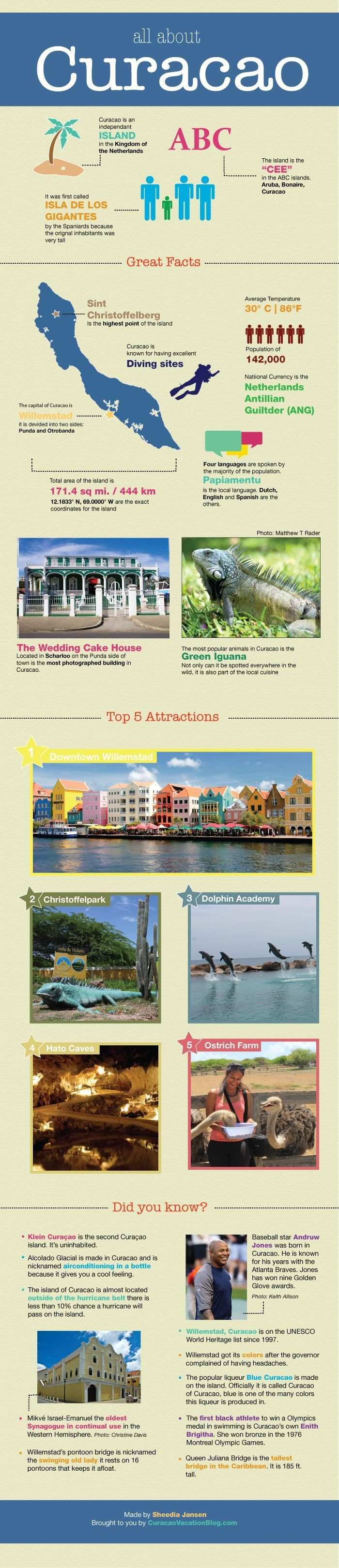 All About Curacao Travel Infographic