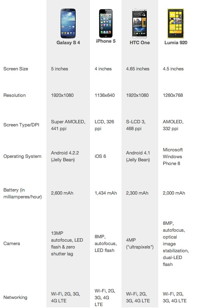 Perbedaan Spesifikasi antar smartphone.  Walaupun SGS IV paling gede, tetep gw lebih suka Lumia 920 sama HTC One.. XD