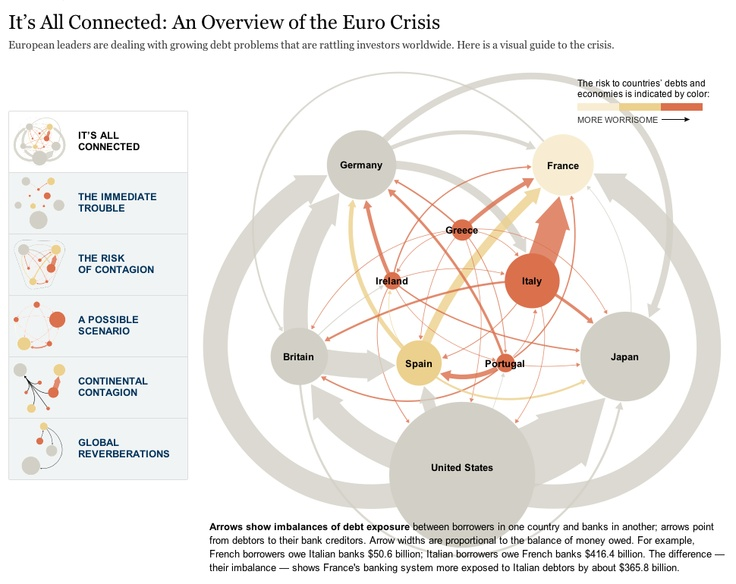 An Overview of the Euro Crisis